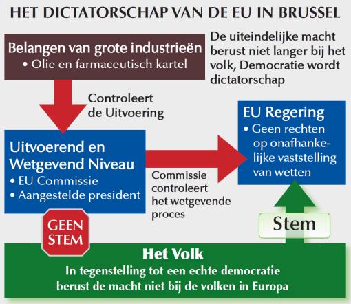 EU Democratie onecht